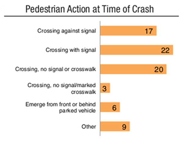 Manhattan Pedestrian Action at Time of Crash