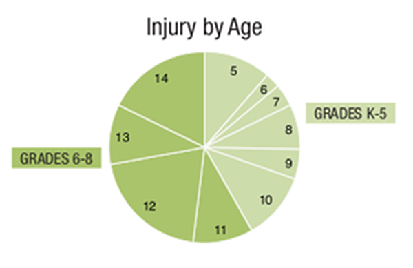 Manhattan Pedestrian Injury by Age
